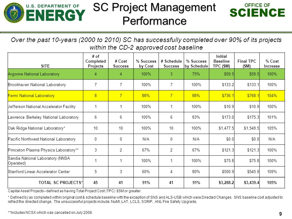 OFFICE OF SCIENCE SC Project Management Performance 9 Over the past 10-years (2000 to 2010) SC has successfully completed over 90% of its projects within the CD-2 approved cost baseline SITE # of Completed Projects # Cost Success % Success by Cost # Schedule Success % Success by Schedule Initial Baseline TPC ($M) Final TPC ($M) % Cost Increase Argonne National Laboratory44100%375%$59.5 100% Brookhaven National Laboratory77100%7 $133.2$133.1100% Fermi National Laboratory8788%7 $736.1$768.1104% Jefferson National Accelerator Facility11100%1 $10.9 100% Lawrence Berkeley National Laboratory66100%683%$173.0$175.3101% Oak Ridge National Laboratory*10 100%10100%$1,477.5$1,549.5105% Pacific Northwest National Laboratory00N/A0 $0.0 N/A Princeton Plasma Physics Laboratory**3267%2 $121.3 100% Sandia National Laboratory (NNSA Operated) 11100%1 $75.8 100% Stanford Linear Accelerator Center5360%480%$500.9$545.9109% TOTAL SC PROJECTS*454191%4191%$3,288.2$3,439.4105% Capital Asset Projects--defined as having Total Project Cost (TPC) $5M or greater.