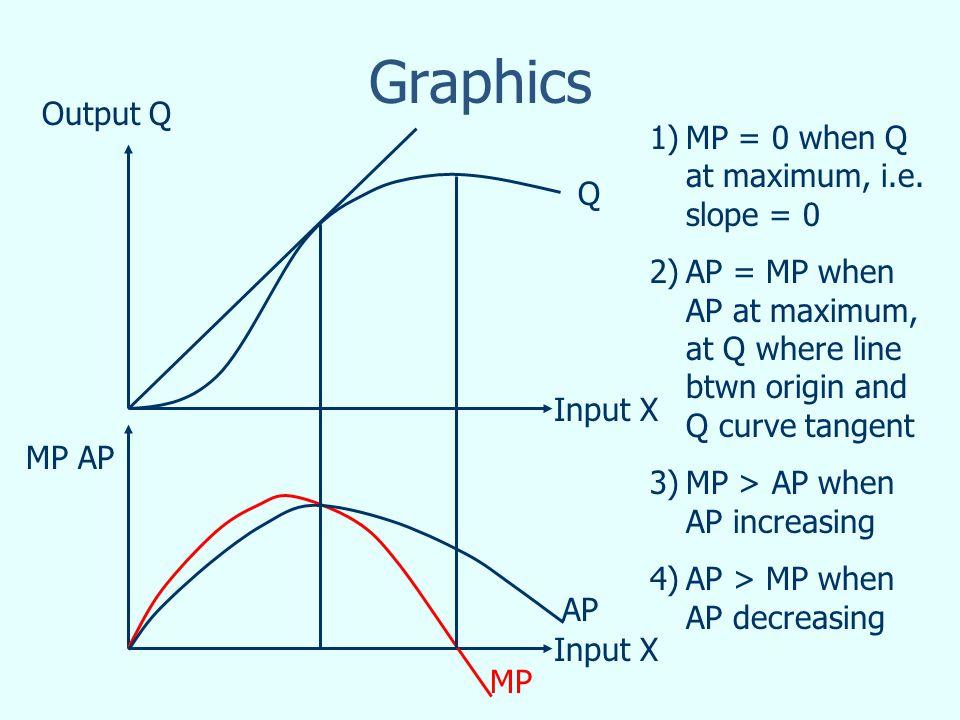 Graphics Input X Output Q MP AP Q MP AP 1)MP = 0 when Q at maximum, i.e.