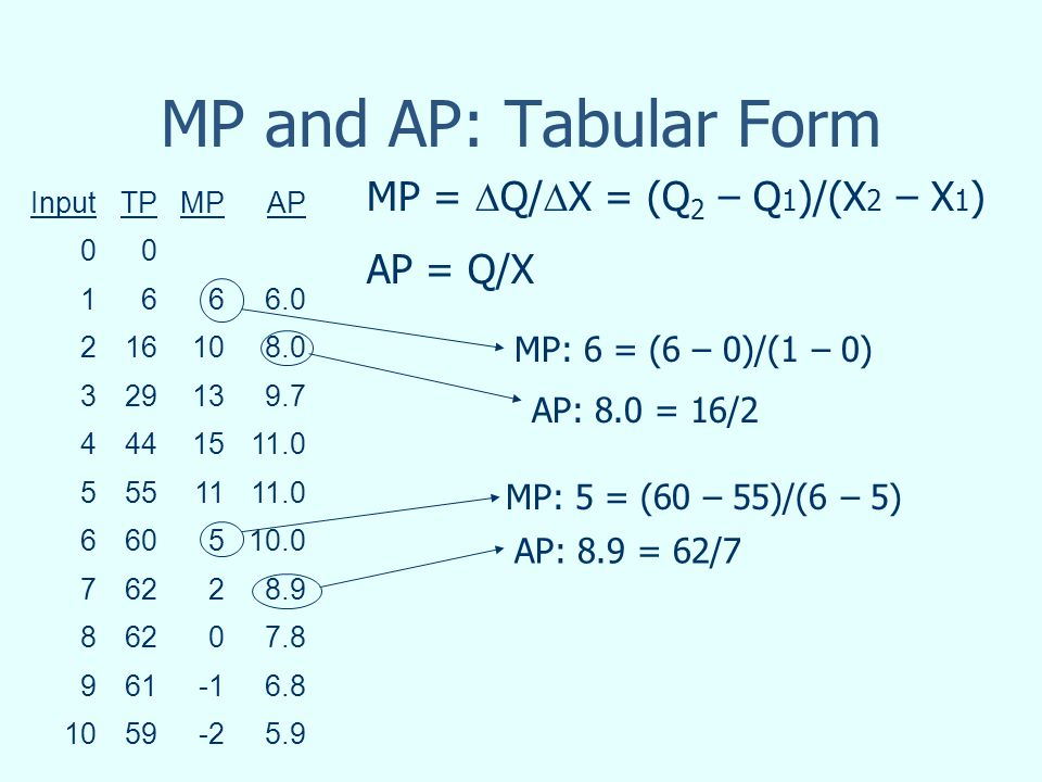 MP and AP: Tabular Form InputTPMPAP 00 1666.0 216108.0 329139.7 4441511.0 5551111.0 660510.0 76228.9 86207.8 9616.8 1059-25.9 MP: 6 = (6 – 0)/(1 – 0)
