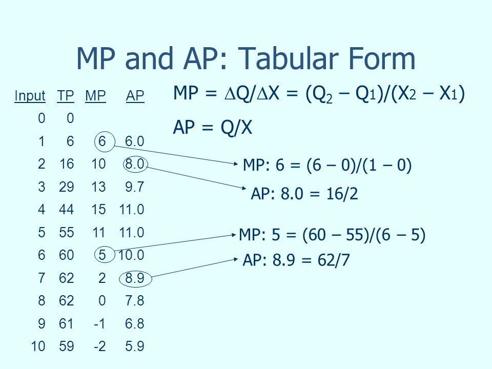 MP and AP: Tabular Form InputTPMPAP 00 1666.0 216108.0 329139.7 4441511.0 5551111.0 660510.0 76228.9 86207.8 9616.8 1059-25.9 MP: 6 = (6 – 0)/(1 – 0) AP: 8.0 = 16/2 MP: 5 = (60 – 55)/(6 – 5) AP: 8.9 = 62/7 MP = Q/ X = (Q 2 – Q 1 )/(X 2 – X 1 ) AP = Q/X