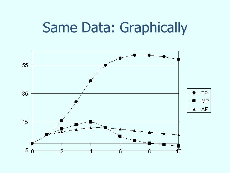 Same Data: Graphically