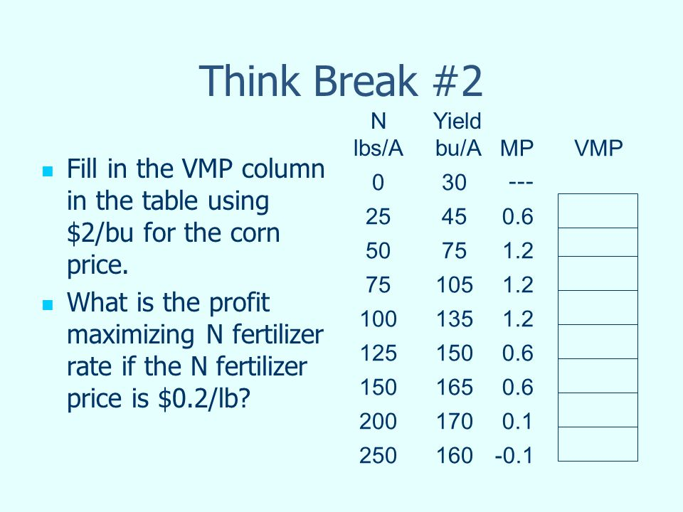 Think Break #2 Fill in the VMP column in the table using $2/bu for the corn price.