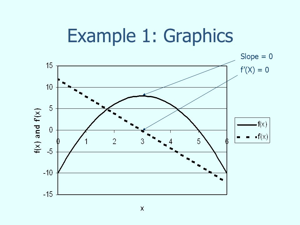 Example 1: Graphics Slope = 0 f(X) = 0