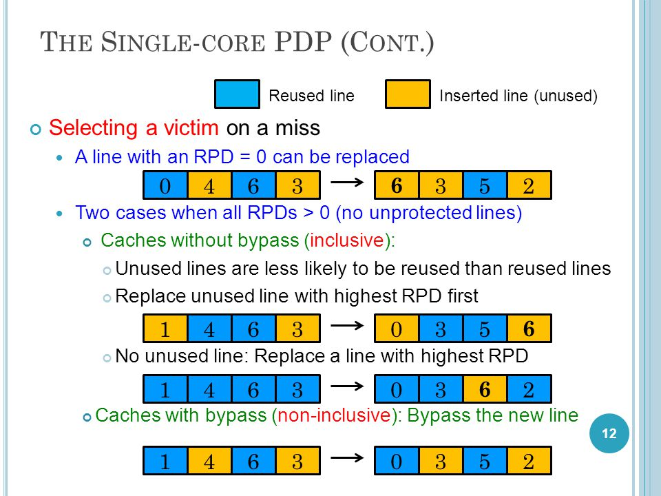 T HE S INGLE - CORE PDP (C ONT.) Selecting a victim on a miss A line with an RPD = 0 can be replaced Two cases when all RPDs > 0 (no unprotected lines) Caches without bypass (inclusive): Unused lines are less likely to be reused than reused lines Replace unused line with highest RPD first No unused line: Replace a line with highest RPD Caches with bypass (non-inclusive): Bypass the new line 12 6 3520463 03521463 03 6 21463 035 6 1463 Reused lineInserted line (unused)