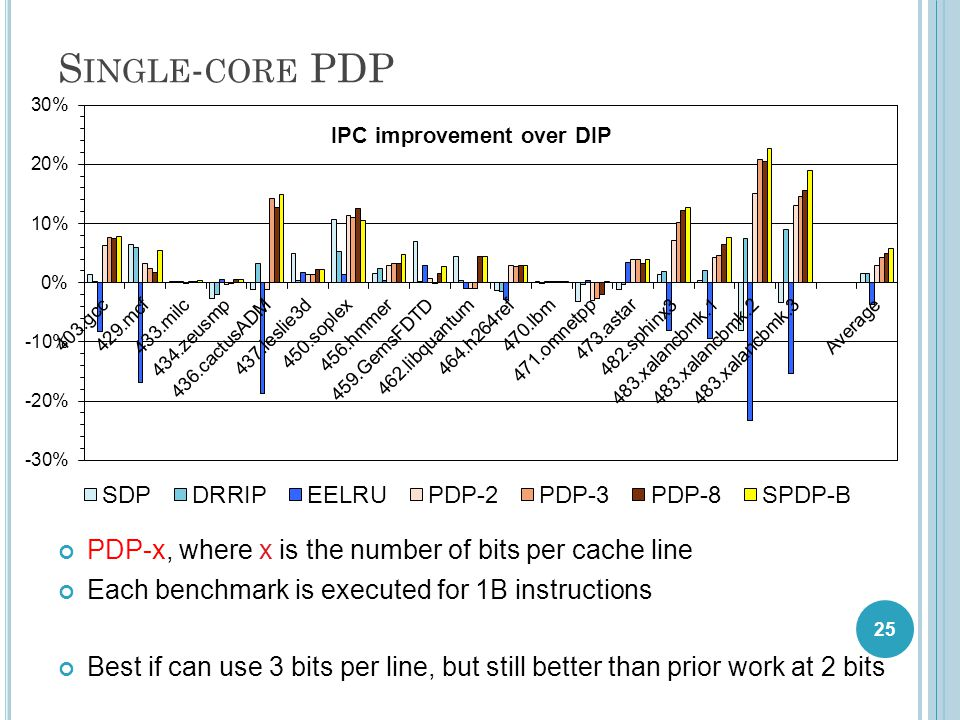 S INGLE - CORE PDP PDP-x, where x is the number of bits per cache line Each benchmark is executed for 1B instructions Best if can use 3 bits per line, but still better than prior work at 2 bits 25