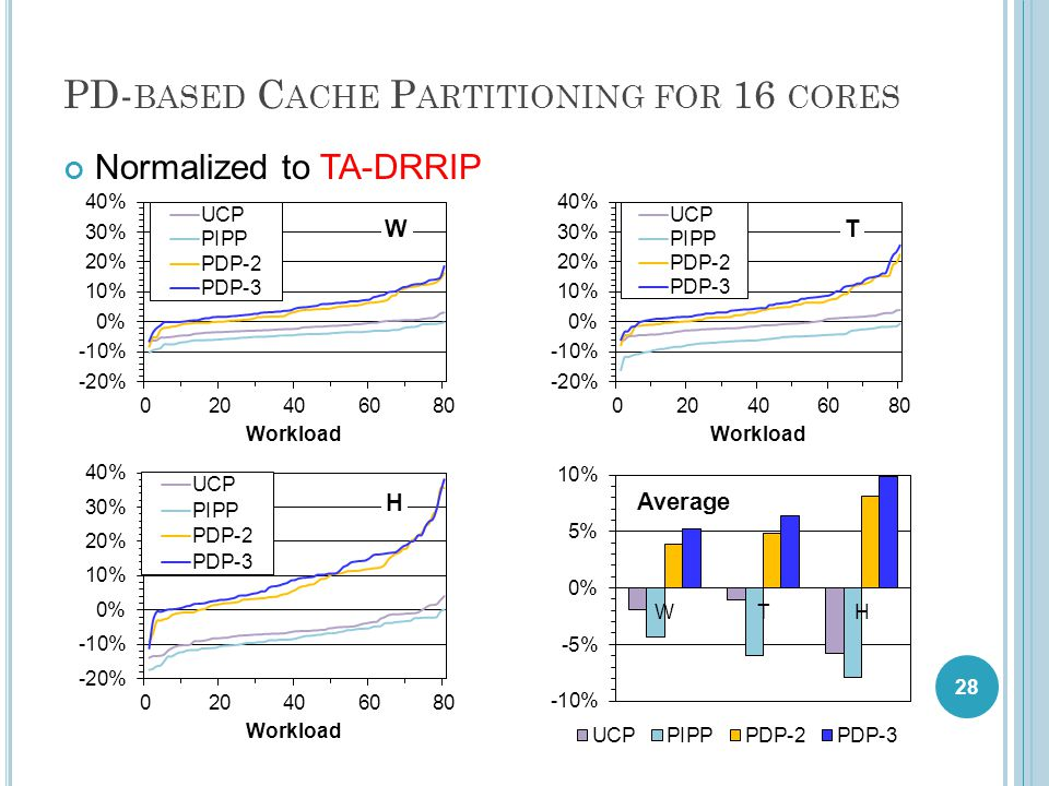 PD- BASED C ACHE P ARTITIONING FOR 16 CORES Normalized to TA-DRRIP 28