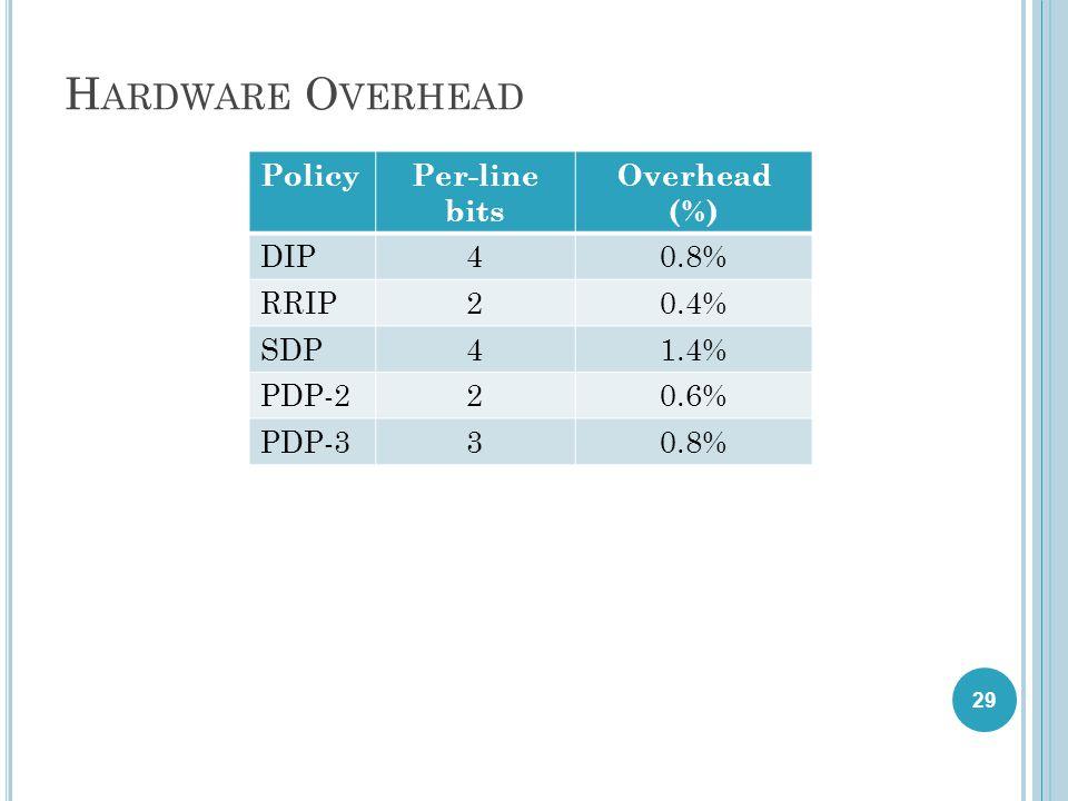 H ARDWARE O VERHEAD PolicyPer-line bits Overhead (%) DIP40.8% RRIP20.4% SDP41.4% PDP-220.6% PDP-330.8% 29