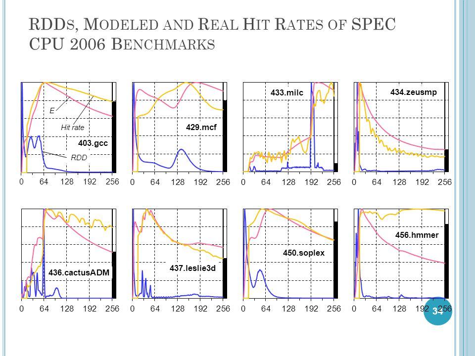 RDD S, M ODELED AND R EAL H IT R ATES OF SPEC CPU 2006 B ENCHMARKS 34