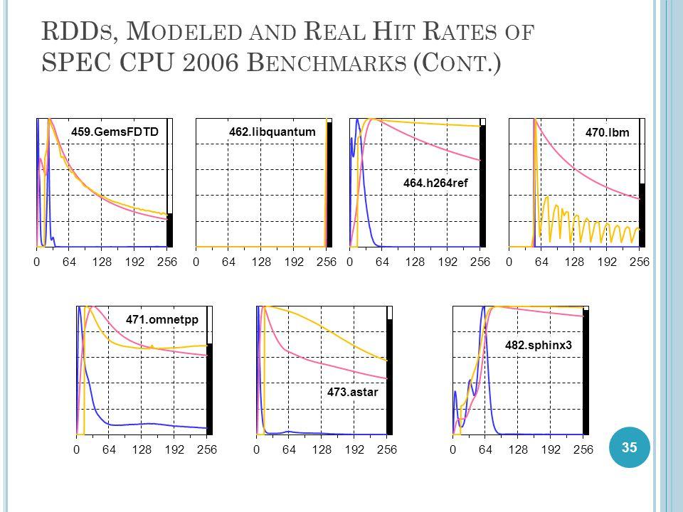 RDD S, M ODELED AND R EAL H IT R ATES OF SPEC CPU 2006 B ENCHMARKS (C ONT.) 35