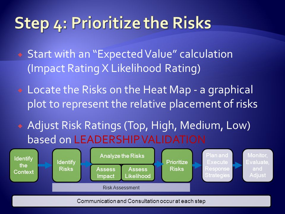 Start with an Expected Value calculation (Impact Rating X Likelihood Rating) Locate the Risks on the Heat Map - a graphical plot to represent the relative placement of risks Adjust Risk Ratings (Top, High, Medium, Low) based on LEADERSHIP VALIDATION Identify the Context Identify Risks Prioritize Risks Plan and Execute Response Strategies Monitor, Evaluate, and Adjust Communication and Consultation occur at each step Analyze the Risks Assess Impact Assess Likelihood Risk Assessment