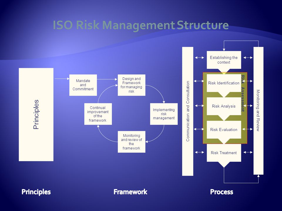 ISO Risk Management Structure Design and Framework for managing risk Mandate and Commitment Continual improvement of the framework Implementing risk management Monitoring and review of the framework Communication and Consultation Establishing the context Risk Assessment Monitoring and Review Risk Identification Risk Analysis Risk Evaluation Risk Treatment Principles
