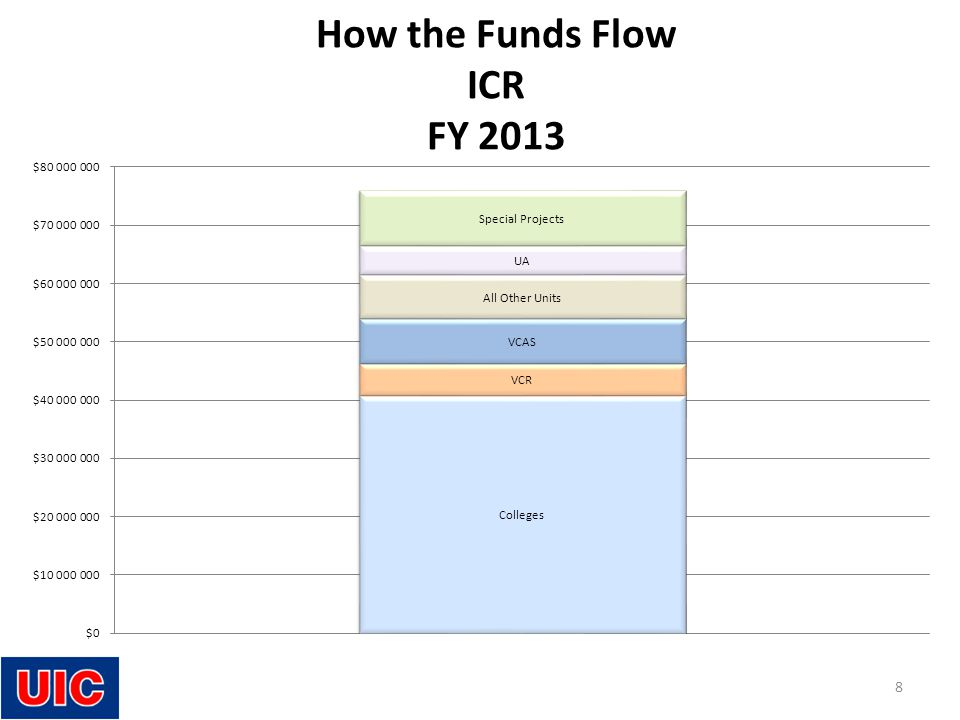 How the Funds Flow ICR FY 2013 8