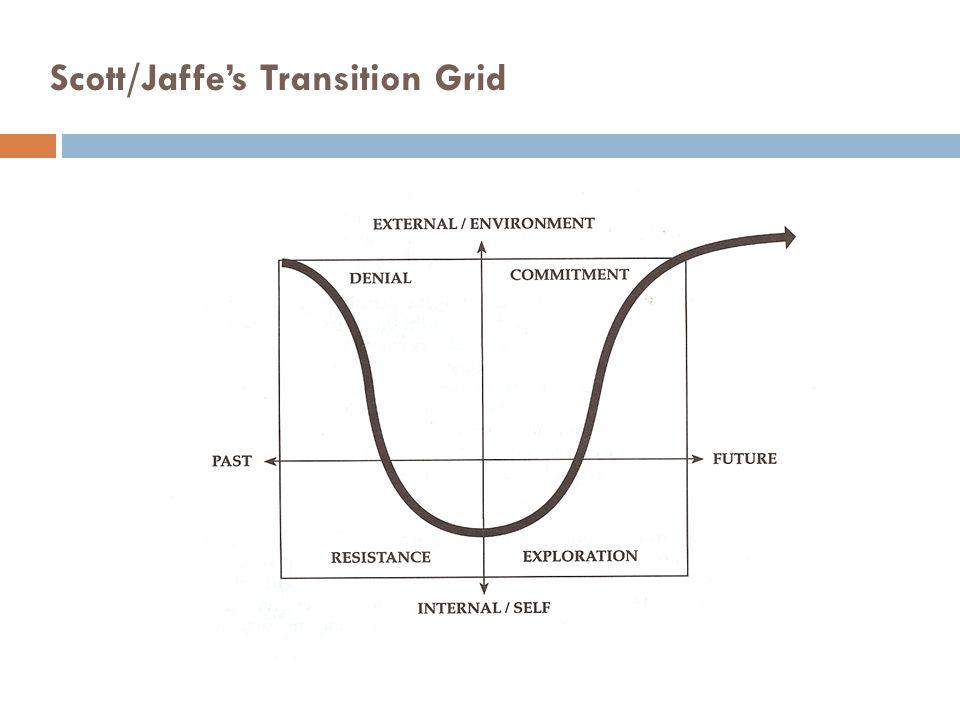 Scott/Jaffes Theory of Organizational Change Managing Organization Change by Cynthia D.