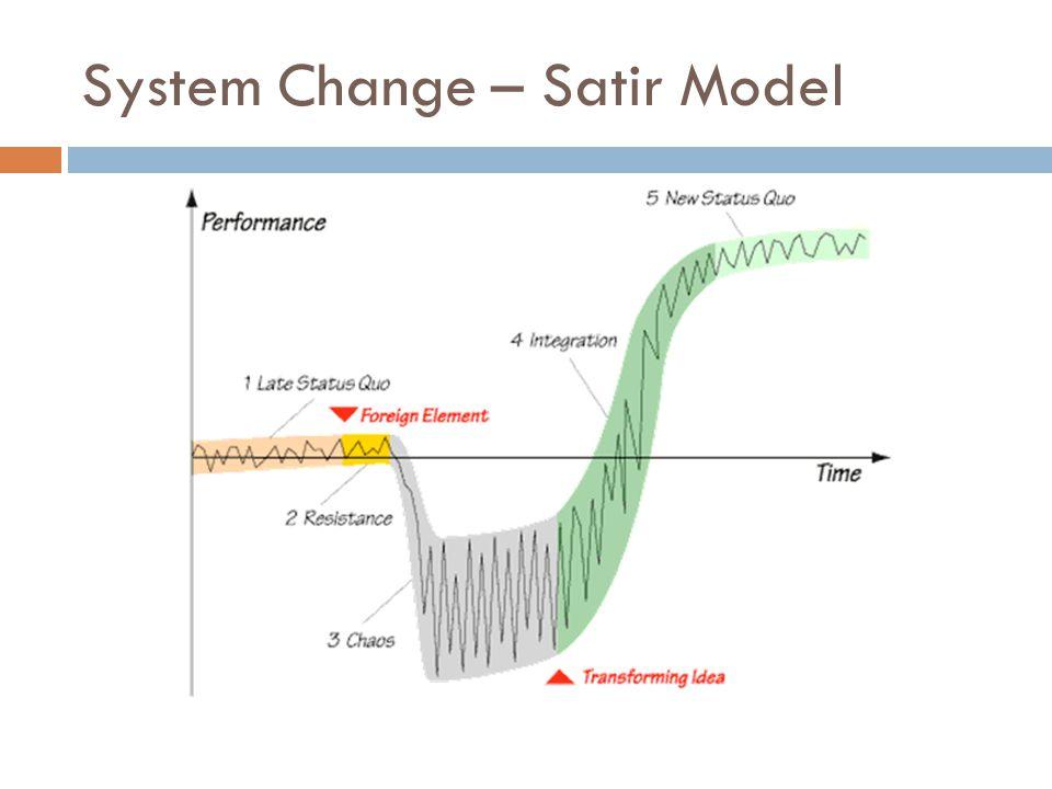 System Change – Satir Model