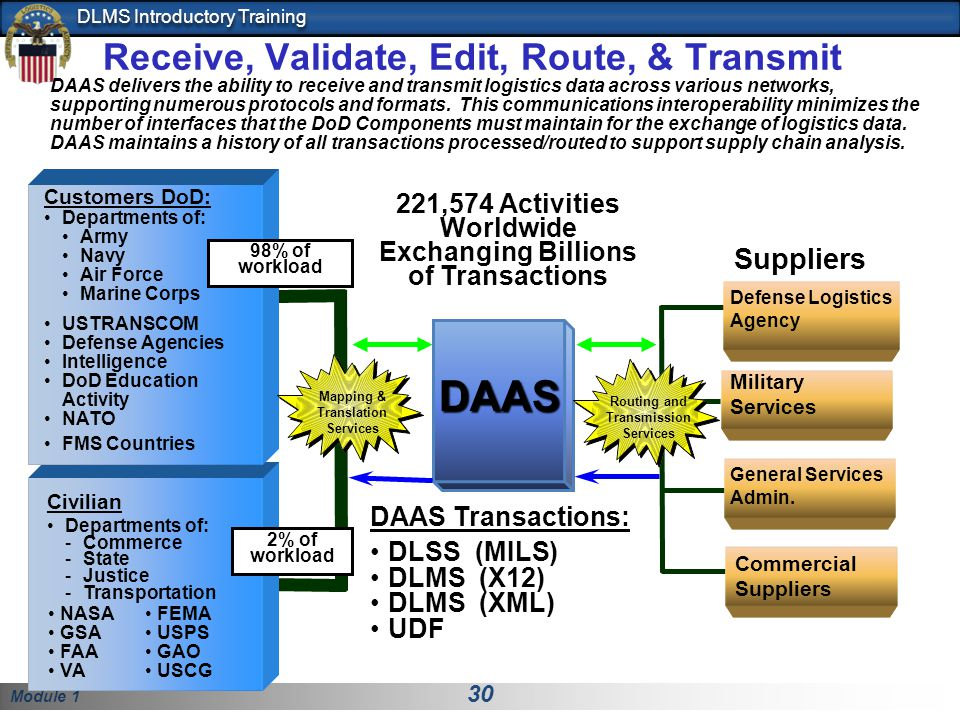 Module 1 30 DLMS Introductory Training DAAS 221,574 Activities Worldwide Exchanging Billions of Transactions DAAS Transactions: DLSS (MILS) DLMS (X12) DLMS (XML) UDF Receive, Validate, Edit, Route, & Transmit NASA GSA FAA VA Customers DoD: Departments of: Army Navy Air Force Marine Corps USTRANSCOM Defense Agencies Intelligence DoD Education Activity NATO FMS Countries FEMA USPS GAO USCG Suppliers Defense Logistics Agency Military Services General Services Admin.