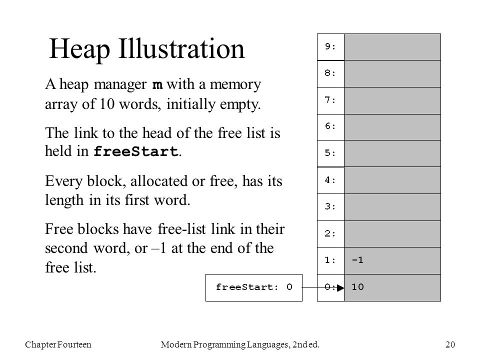 Heap Illustration Chapter FourteenModern Programming Languages, 2nd ed.20 A heap manager m with a memory array of 10 words, initially empty.