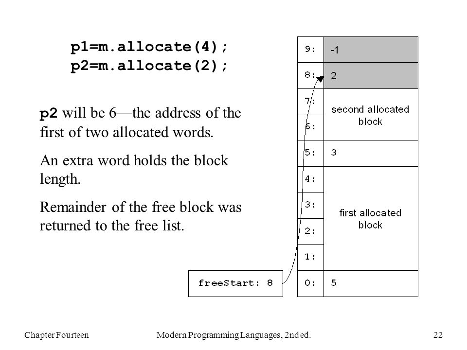 Chapter FourteenModern Programming Languages, 2nd ed.22 p1=m.allocate(4); p2=m.allocate(2); p2 will be 6the address of the first of two allocated words.