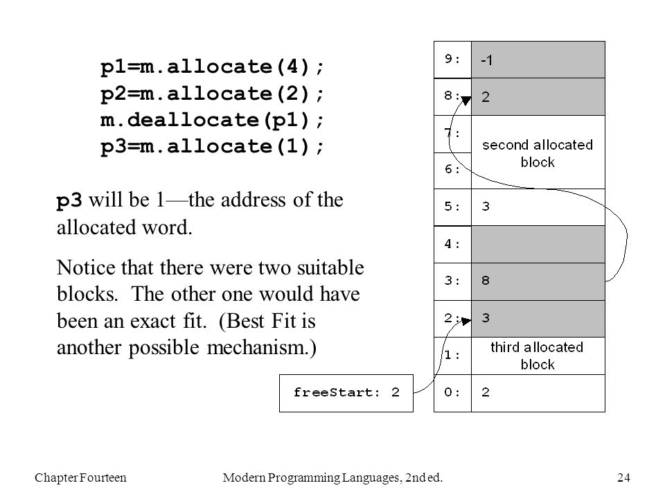 Chapter FourteenModern Programming Languages, 2nd ed.24 p1=m.allocate(4); p2=m.allocate(2); m.deallocate(p1); p3=m.allocate(1); p3 will be 1the address of the allocated word.