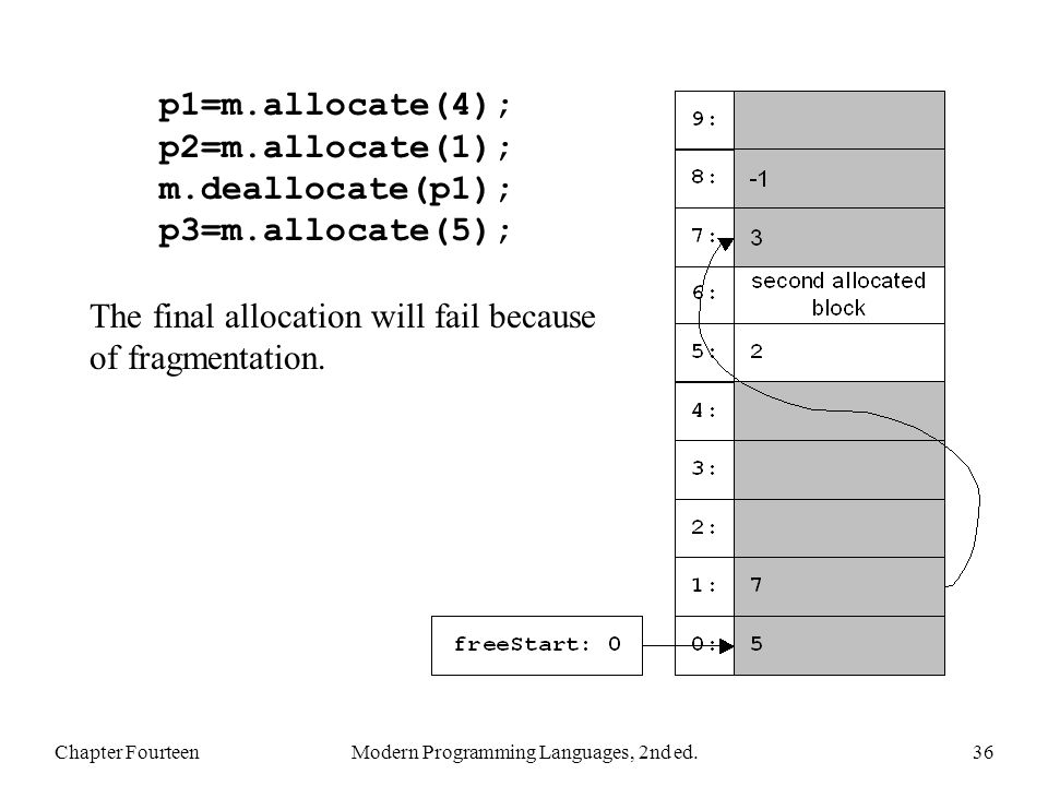 Chapter FourteenModern Programming Languages, 2nd ed.36 p1=m.allocate(4); p2=m.allocate(1); m.deallocate(p1); p3=m.allocate(5); The final allocation will fail because of fragmentation.