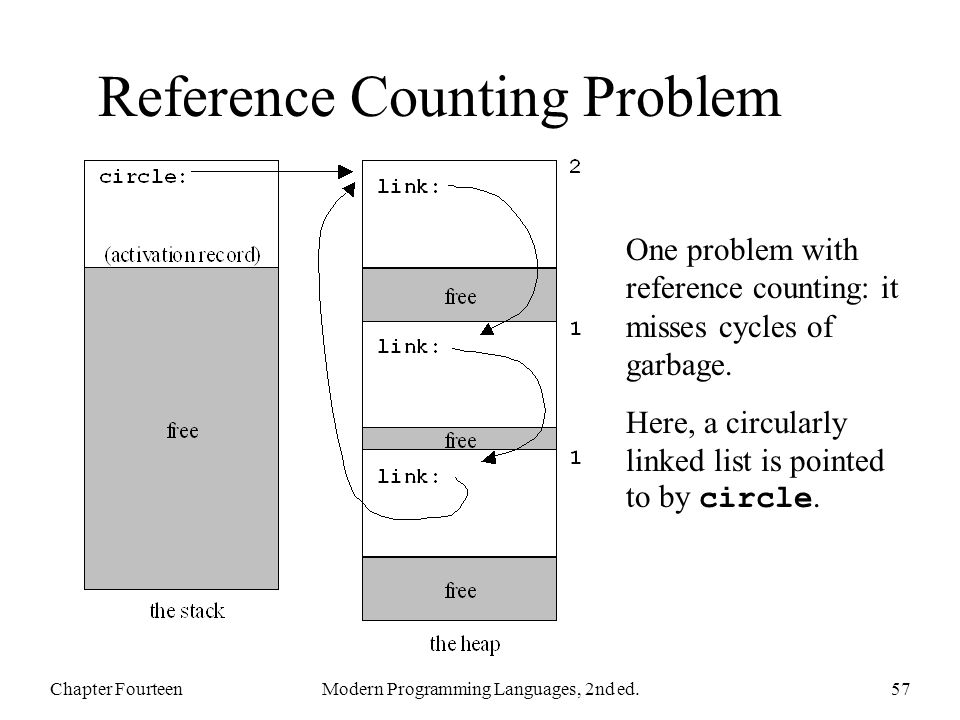 Reference Counting Problem Chapter FourteenModern Programming Languages, 2nd ed.57 One problem with reference counting: it misses cycles of garbage.