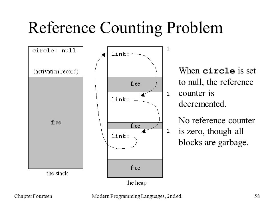 Reference Counting Problem Chapter FourteenModern Programming Languages, 2nd ed.58 When circle is set to null, the reference counter is decremented.