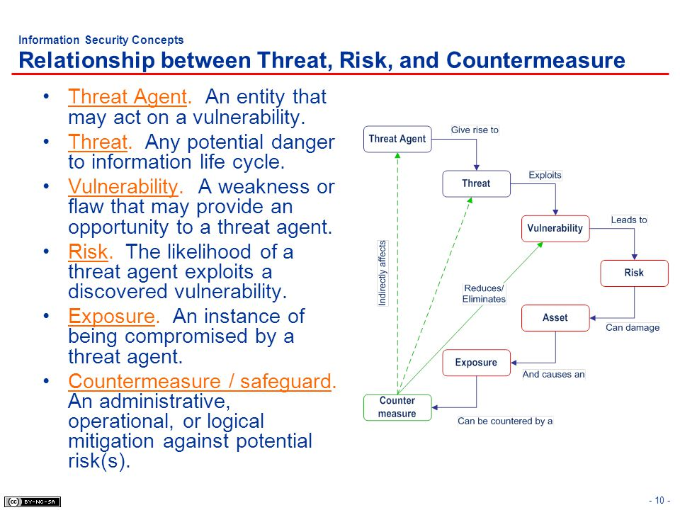 - 10 - Information Security Concepts Relationship between Threat, Risk, and Countermeasure Threat Agent. An entity that may act on a vulnerability. Th