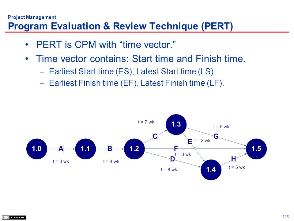 116 Project Management Program Evaluation & Review Technique (PERT) PERT is CPM with time vector. Time vector contains: Start time and Finish time. –E