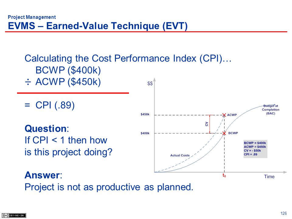 126 Project Management EVMS – Earned-Value Technique (EVT) Calculating the Cost Performance Index (CPI)… BCWP ($400k) ÷ACWP ($450k) =CPI (.89) Questio