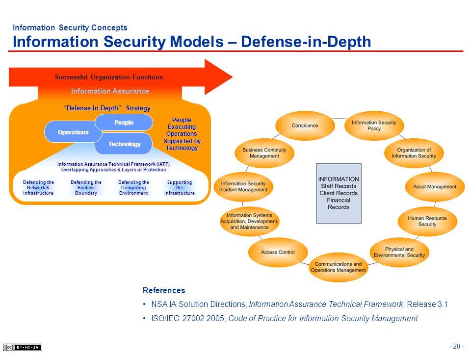- 20 - Information Security Concepts Information Security Models – Defense-in-Depth Defending the Network & Infrastructure Defending the Enclave Bound