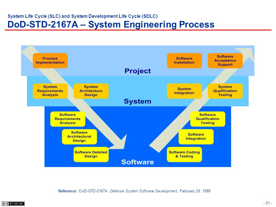 - 51 - System Life Cycle (SLC) and System Development Life Cycle (SDLC) DoD-STD-2167A – System Engineering Process Reference: DoD-STD-2167A, Defense S