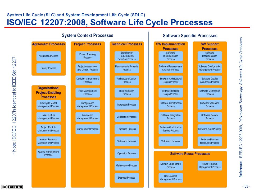 System Life Cycle (SLC) and System Development Life Cycle (SDLC) ISO/IEC 12207:2008, Software Life Cycle Processes - 53 - Reference: IEEE/IEC 12207:20