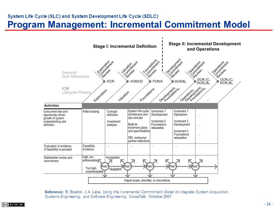 System Life Cycle (SLC) and System Development Life Cycle (SDLC) Program Management: Incremental Commitment Model - 54 - Reference: B. Boehm, J.A. Lan
