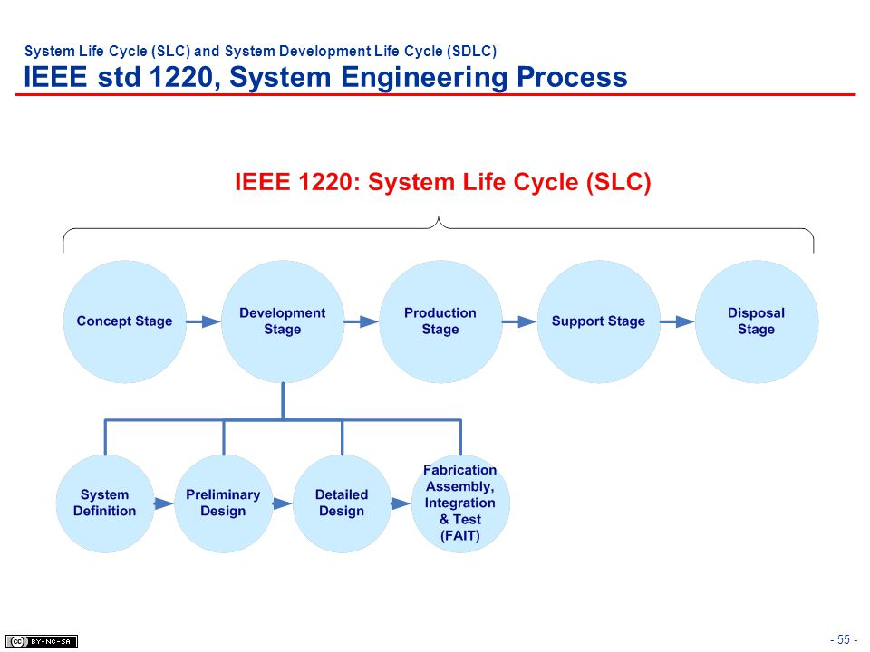 System Life Cycle (SLC) and System Development Life Cycle (SDLC) IEEE std 1220, System Engineering Process - 55 -