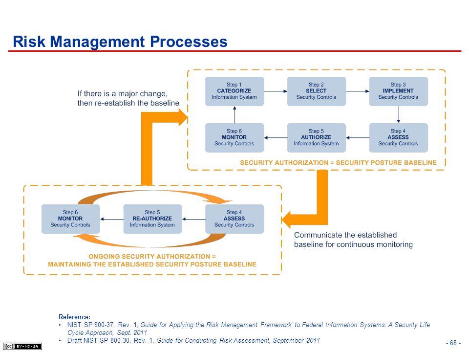 - 68 - Risk Management Processes Reference: NIST SP 800-37, Rev. 1, Guide for Applying the Risk Management Framework to Federal Information Systems: A