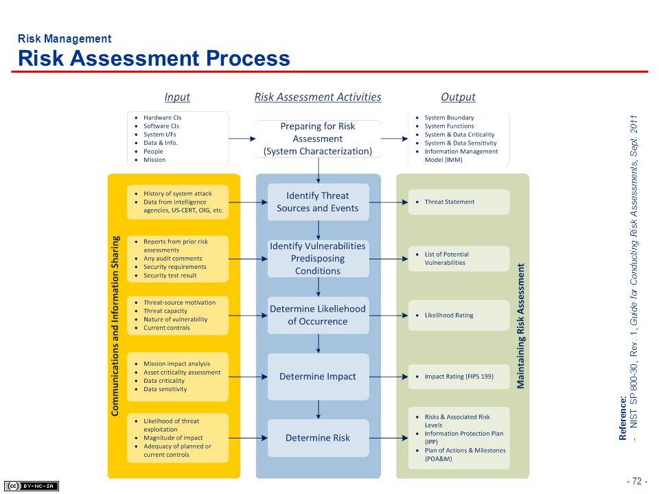 - 72 - Risk Management Risk Assessment Process Reference: -NIST SP 800-30, Rev. 1, Guide for Conducting Risk Assessments, Sept. 2011