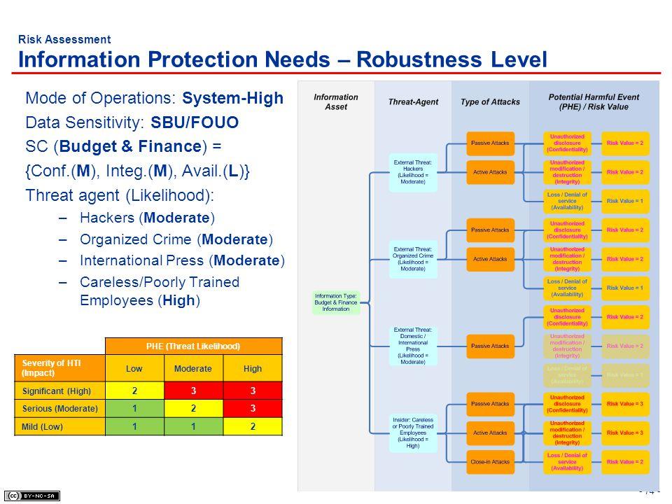 - 74 - Risk Assessment Information Protection Needs – Robustness Level Mode of Operations: System-High Data Sensitivity: SBU/FOUO SC (Budget & Finance