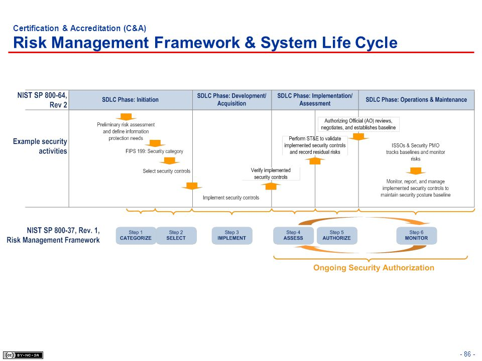 - 86 - Certification & Accreditation (C&A) Risk Management Framework & System Life Cycle