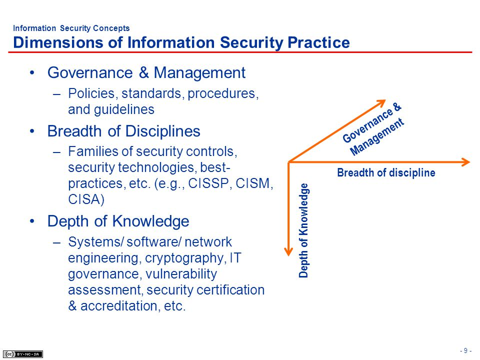 - 30 - Learning Objectives Information Security Management Domain Information Security Concepts Information Security Management Information Security Governance Information Classification System Life Cycle (SLC) and System Development Life Cycle (SDLC) Risk Management Certification & Accreditation Security Assessment Configuration Management Personnel Security Security Education, Training, and Awareness Project Management