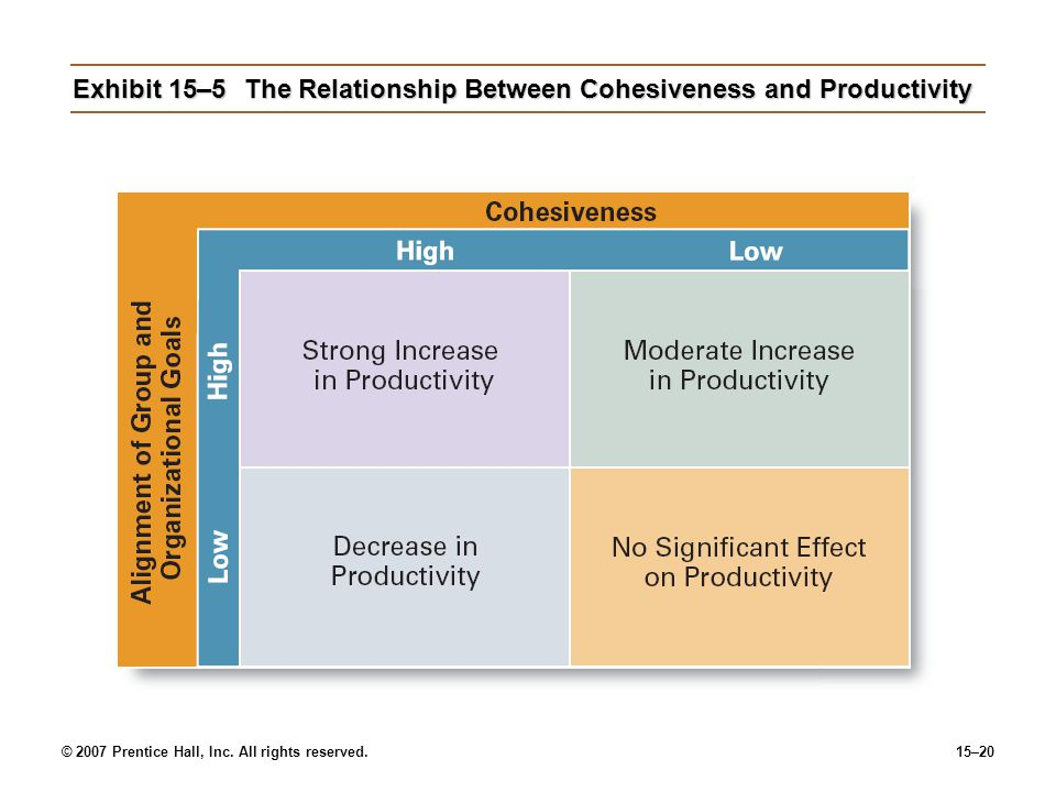 © 2007 Prentice Hall, Inc. All rights reserved.15–20 Exhibit 15–5The Relationship Between Cohesiveness and Productivity