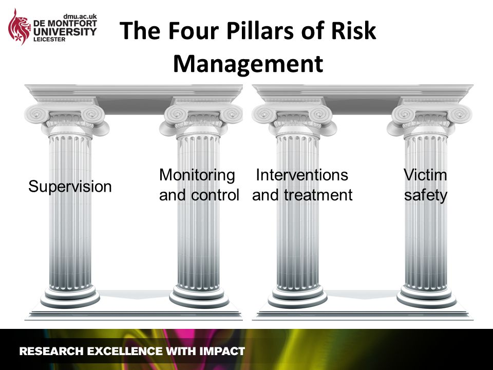 The Four Pillars of Risk Management Supervision Monitoring and control Interventions and treatment Victim safety