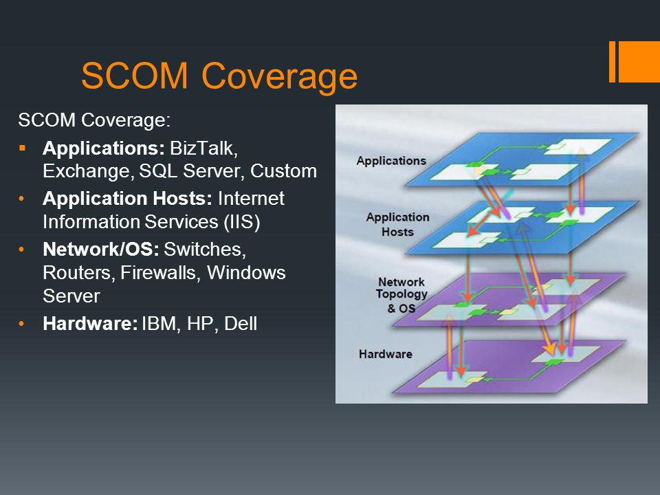 SCOM Coverage SCOM Coverage: Applications: BizTalk, Exchange, SQL Server, Custom Application Hosts: Internet Information Services (IIS) Network/OS: Switches, Routers, Firewalls, Windows Server Hardware: IBM, HP, Dell