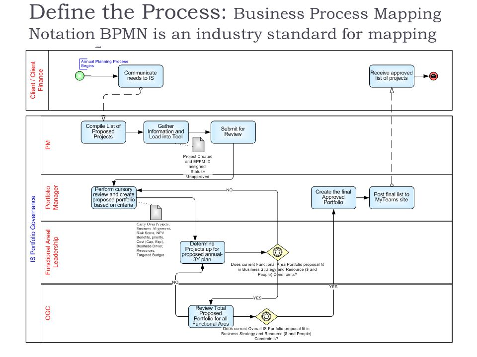 Define the Process: Business Process Mapping Notation BPMN is an industry standard for mapping process flow.