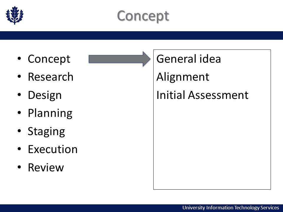 University Information Technology Services Concept Concept Research Design Planning Staging Execution Review General idea Alignment Initial Assessment