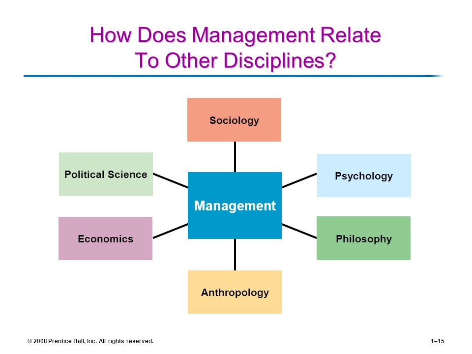 © 2008 Prentice Hall, Inc. All rights reserved.1–15 How Does Management Relate To Other Disciplines? Sociology Psychology Political Science Economics