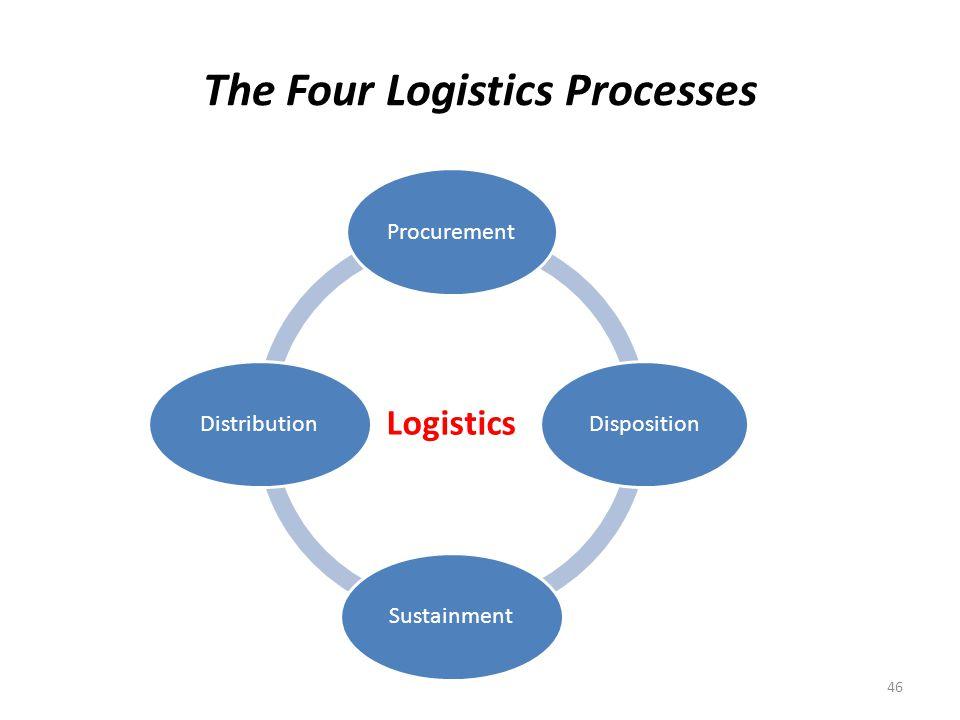 The Four Logistics Processes Logistics ProcurementDispositionSustainmentDistribution 46