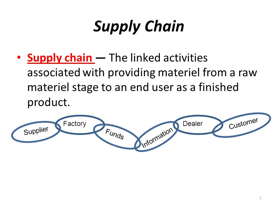 Supply Chain Supply chain The linked activities associated with providing materiel from a raw materiel stage to an end user as a finished product.
