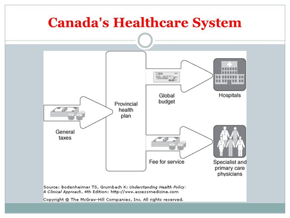 Canadas Healthcare System