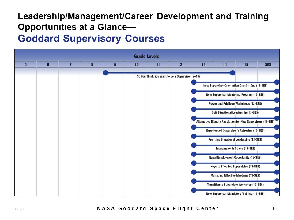 Leadership/Management/Career Development and Training Opportunities at a Glance Goddard Supervisory Courses 10 E459.ppt NASA Goddard Space Flight Center