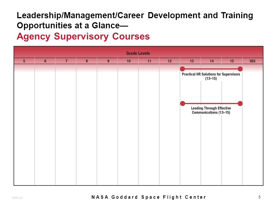 Leadership/Management/Career Development and Training Opportunities at a Glance Agency Supervisory Courses 5 E459.ppt NASA Goddard Space Flight Center