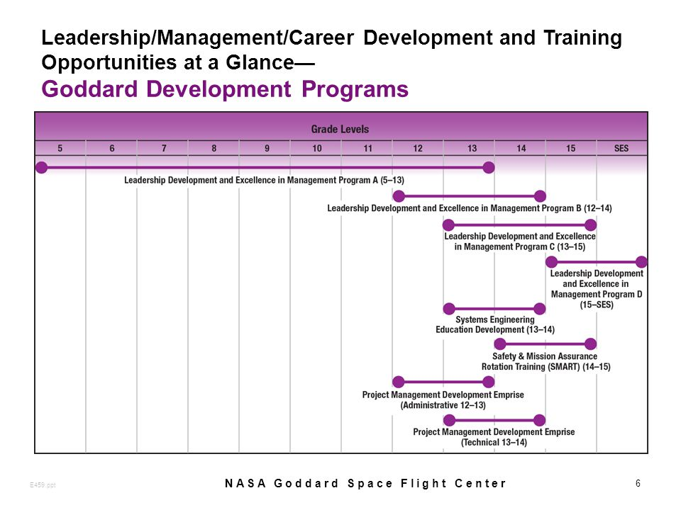 Leadership/Management/Career Development and Training Opportunities at a Glance Goddard Development Programs 6 E459.ppt NASA Goddard Space Flight Center